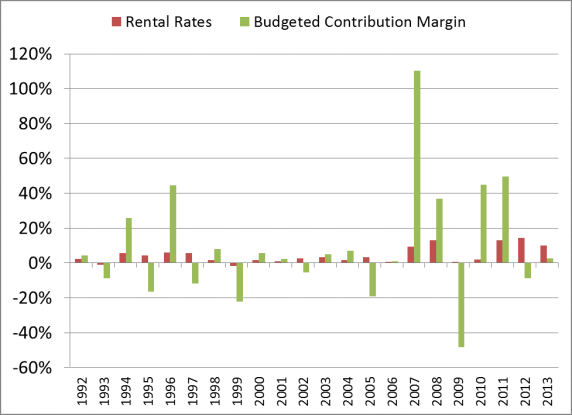 Figure 2 Changes in Contribution Margin and Rental Rates