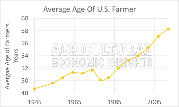 Average Age of U.S. farmer, 1945 -2012, USDA Census of Agriculture.
