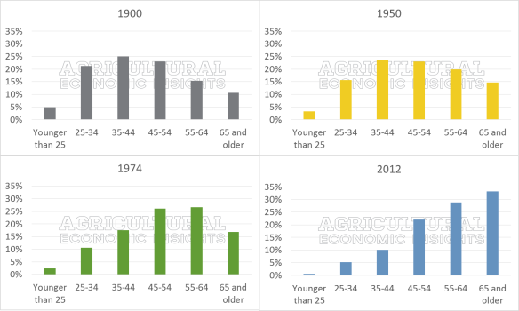 Distribution of Farmer Age. USDA Census of Agriculture. 1900. 1950. 1974. 2012.