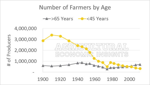 Number of Farmers by Age. Census of Agriculture. 1900 - 2012. Older than 65 years; Younger than 45 years.