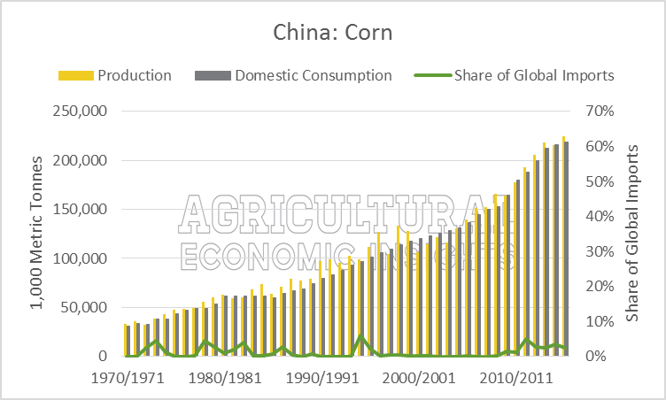 an analysis of chinas agriculture the production of grain What china wants analysis of china's food economic simulation model of global agricultural production for traditionally important staple grains in china.