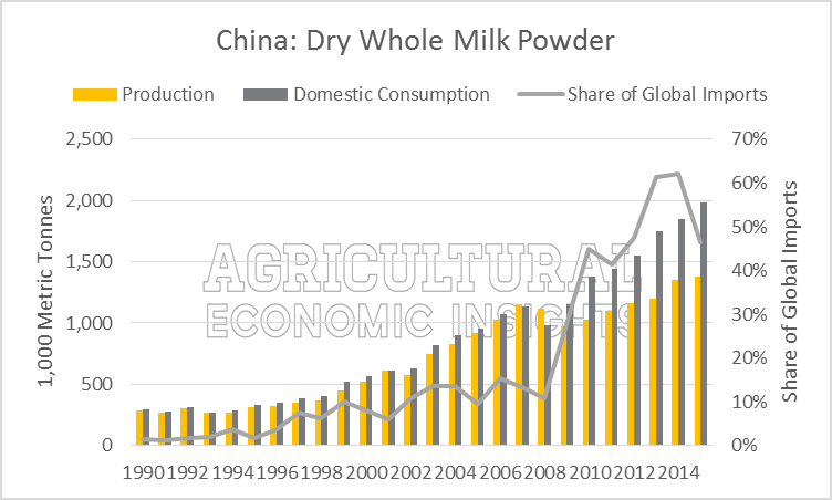 how to send milk powder to china